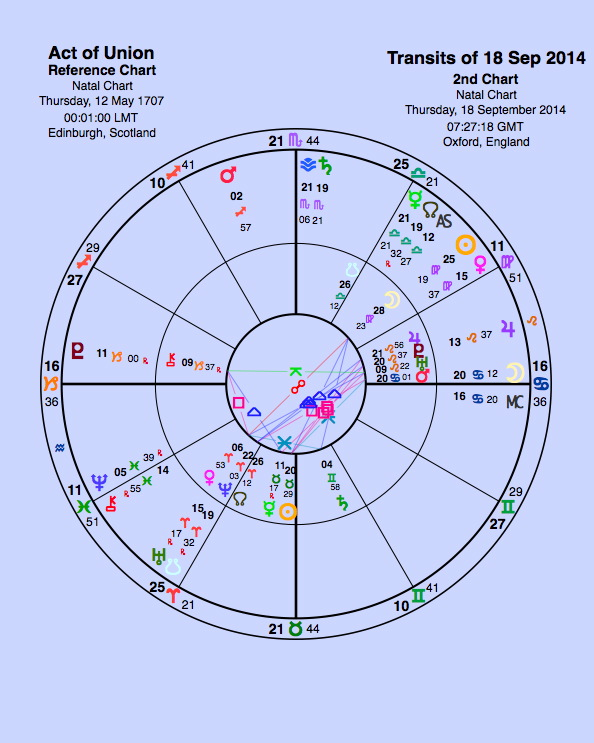 Effect Of Saturn In 7th House Effect Of Moon In Aries